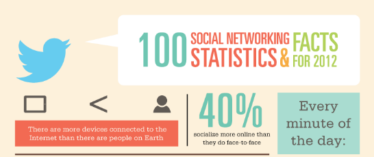 socialmedia statistics 2012