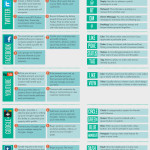 SocialeMedia cheat sheet voor business