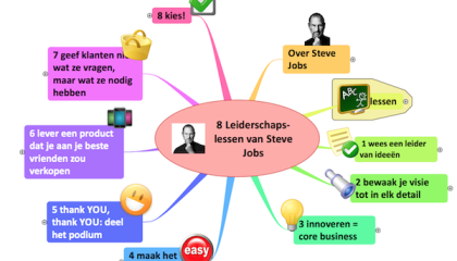 Visualiseren door LiveMindMapping