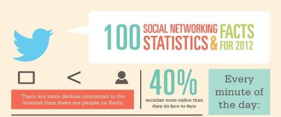 socialmedia statistics 2012
